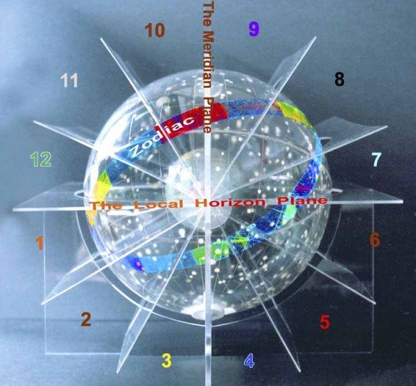 Casele astrologice Sursa: horoscopiahoy.blogspot.com