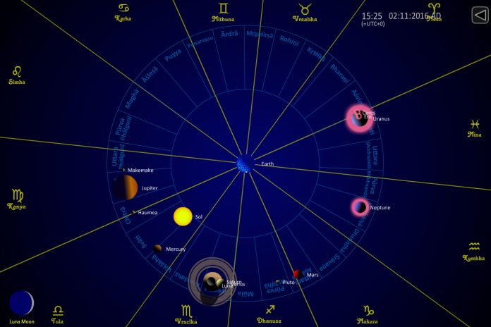 Planetele in astrologia indiana