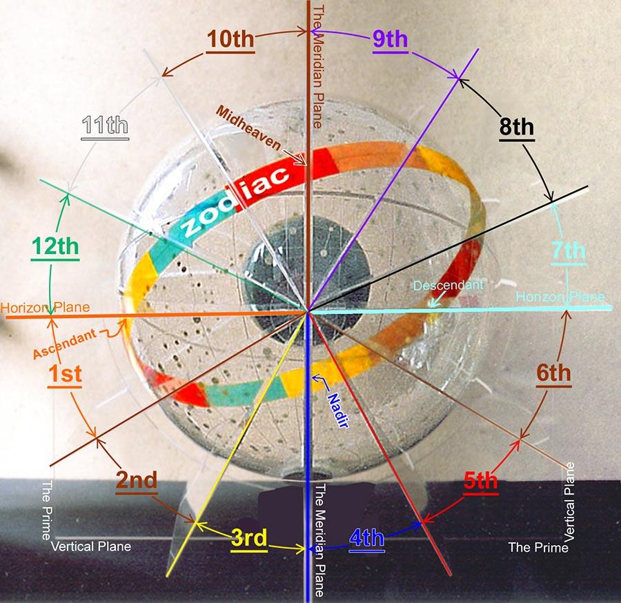 Case astrologie