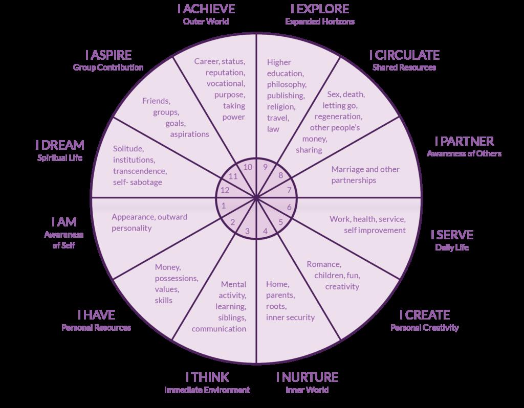 Intelegerea caselor din astrologie