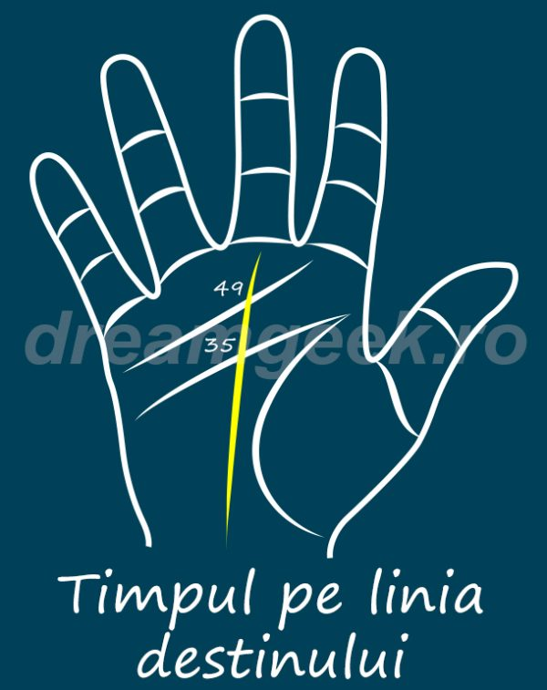 Ghicitul in palma - Timpul pe linia destinului